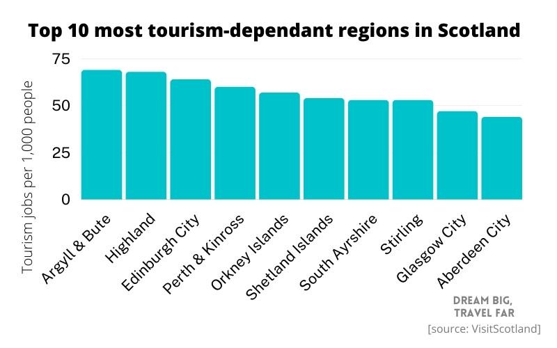 Scotland's most tourism-dependant regions
