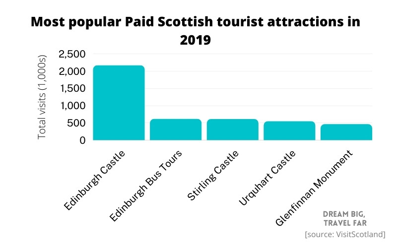 Most popular Paid Scottish tourism attractions