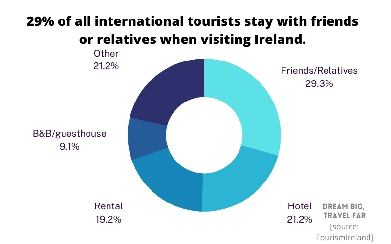 who do people stay with in Ireland