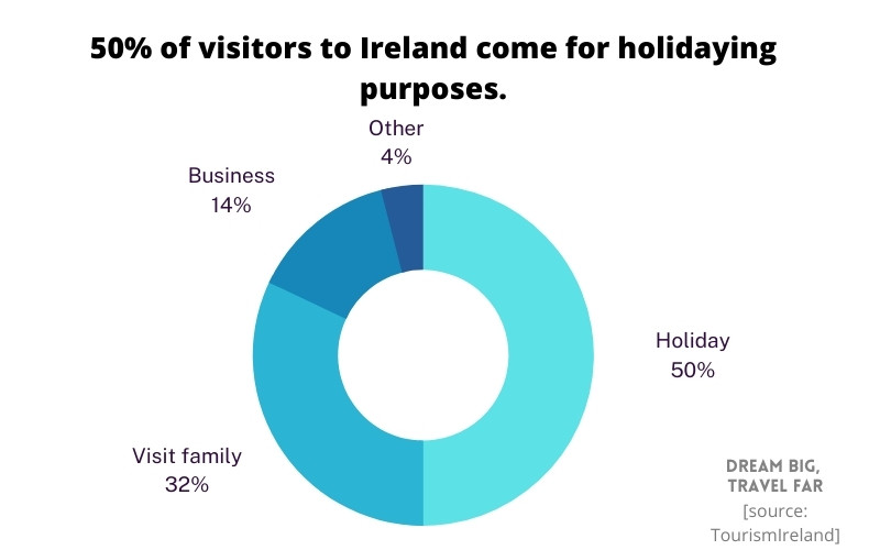 why do people visit Ireland stats