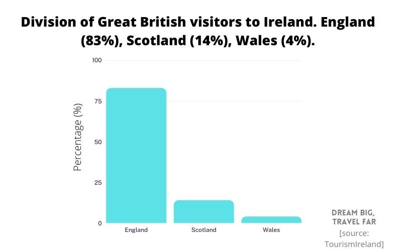 Division of Great British visitors to Ireland