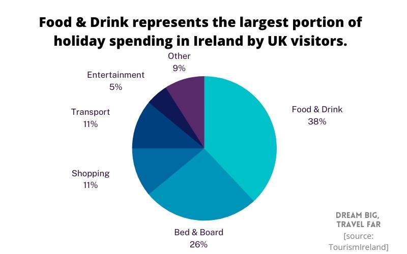 Breakdown of UK tourist expenditure in Ireland