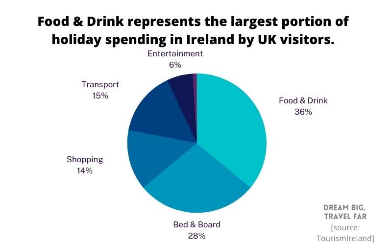 Breakdown of American tourist expenditure in Ireland