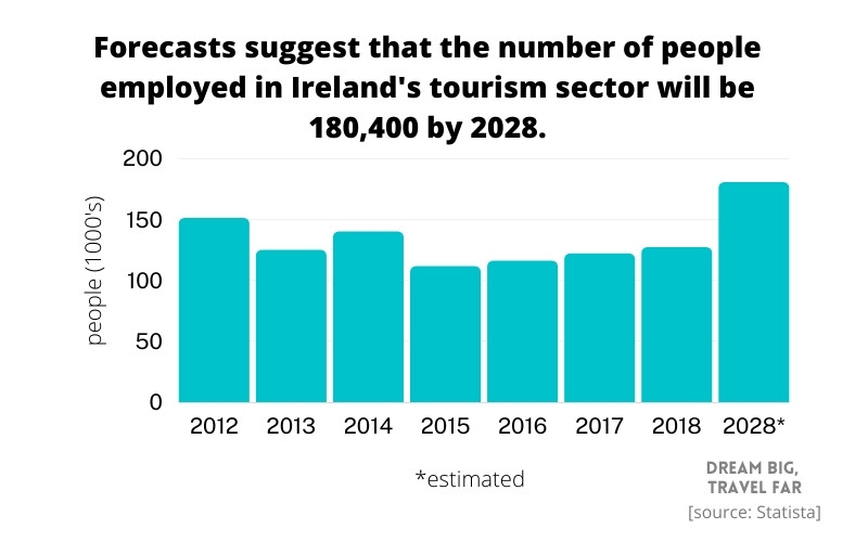 How many people does Ireland's tourism sector employ