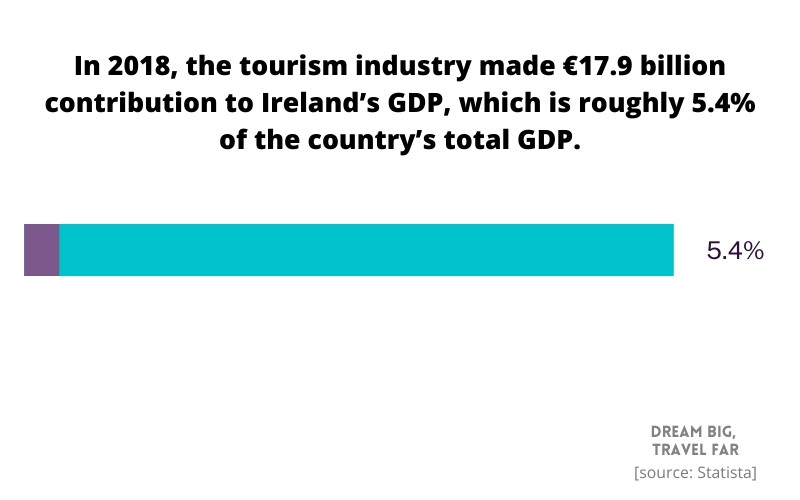 How much does tourism contribute to Ireland's GDP