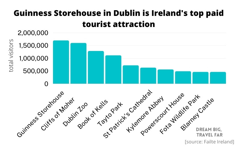 Biggest paid tourism attractions in Ireland