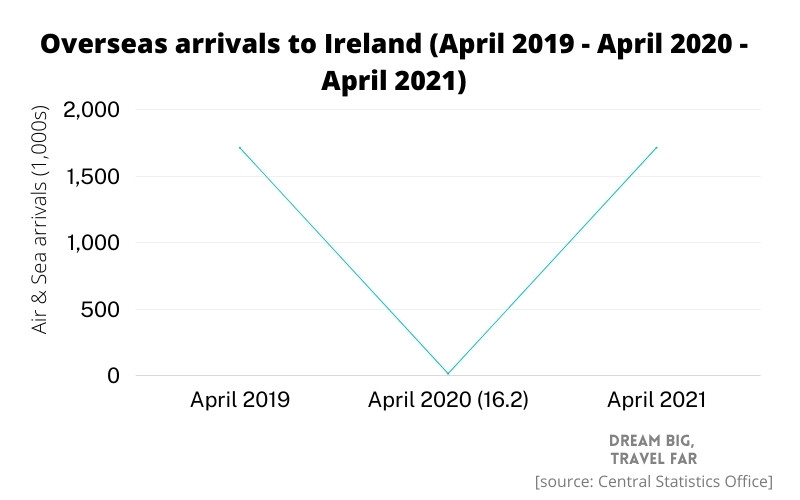 Effect of Covid on tourism in Ireland