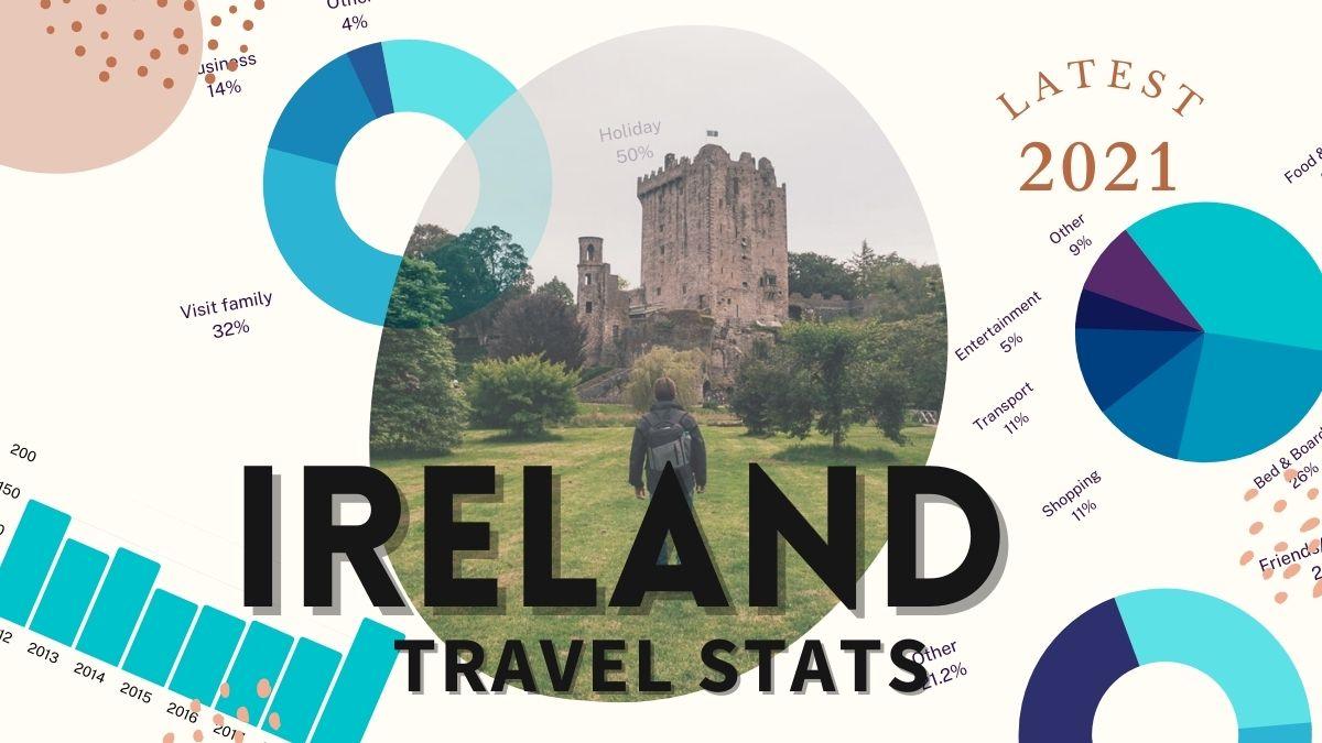 Ireland Travel and Tourism Statistics