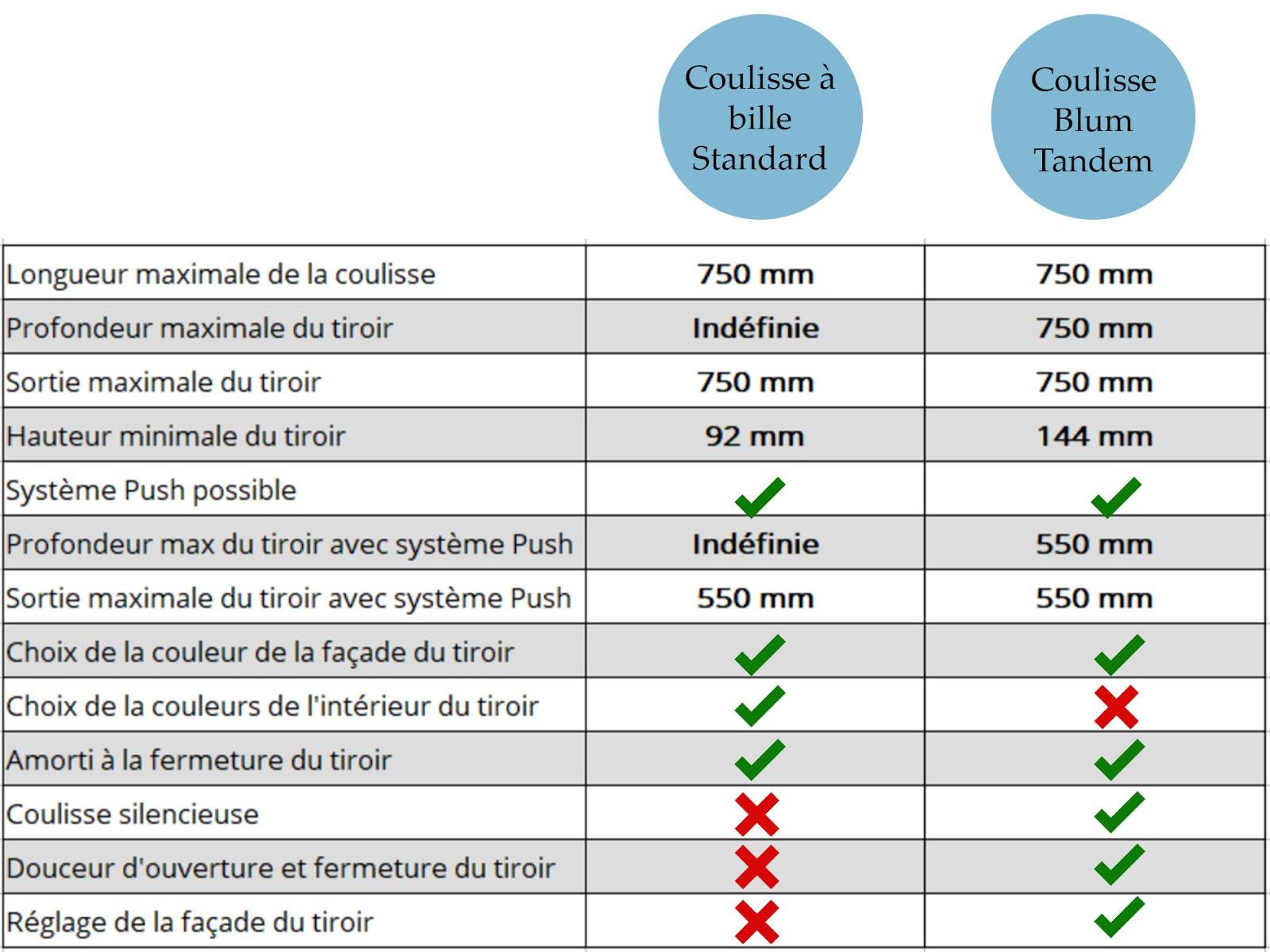 tableau-comparatif coulisse standard tandem-blum