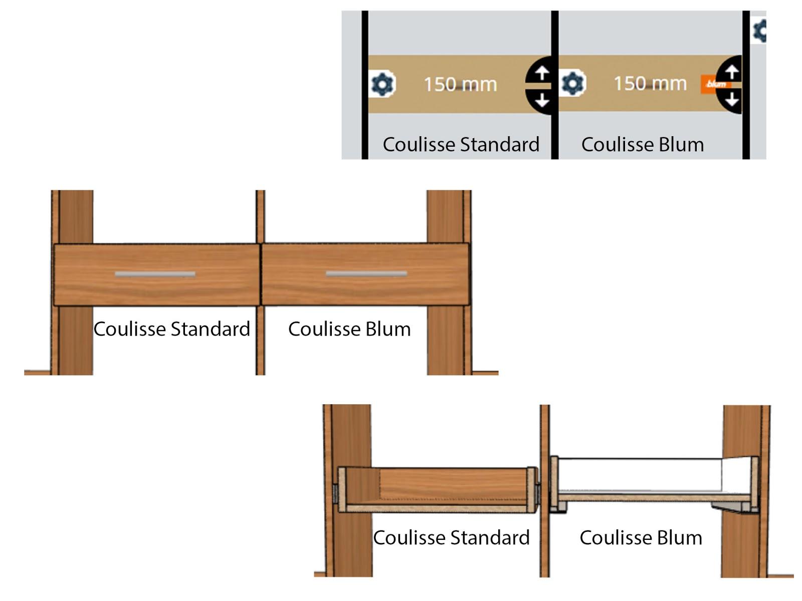 comparatif position tiroir coulisse tandem blum coulisse bille standard