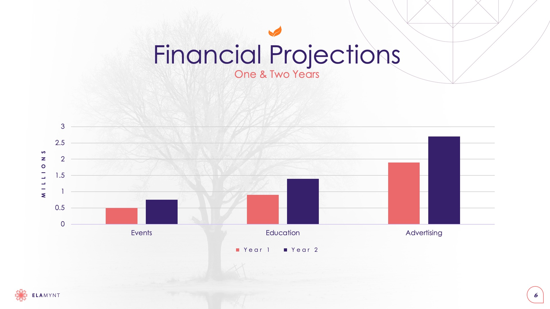 Slide Design Sample: Financial Projections chart with faded tree in background