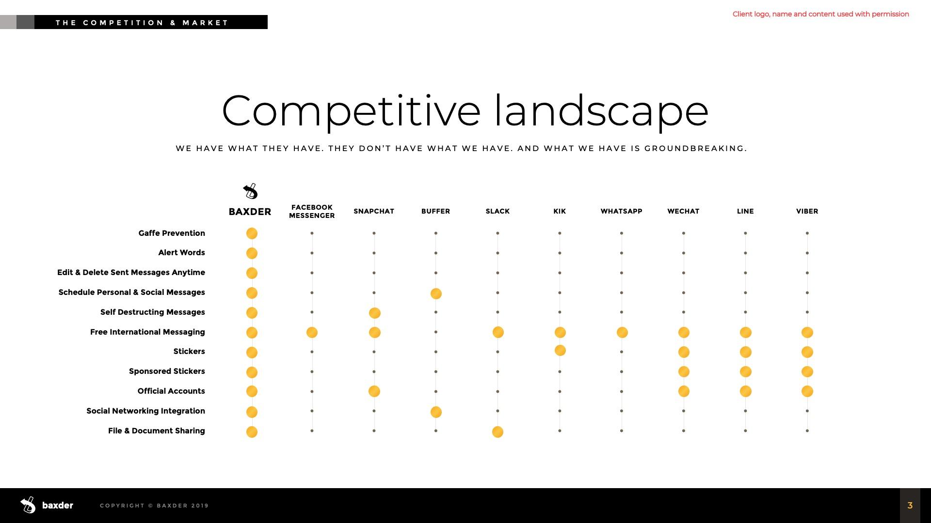 Slide Design Sample: Competitive landscape table