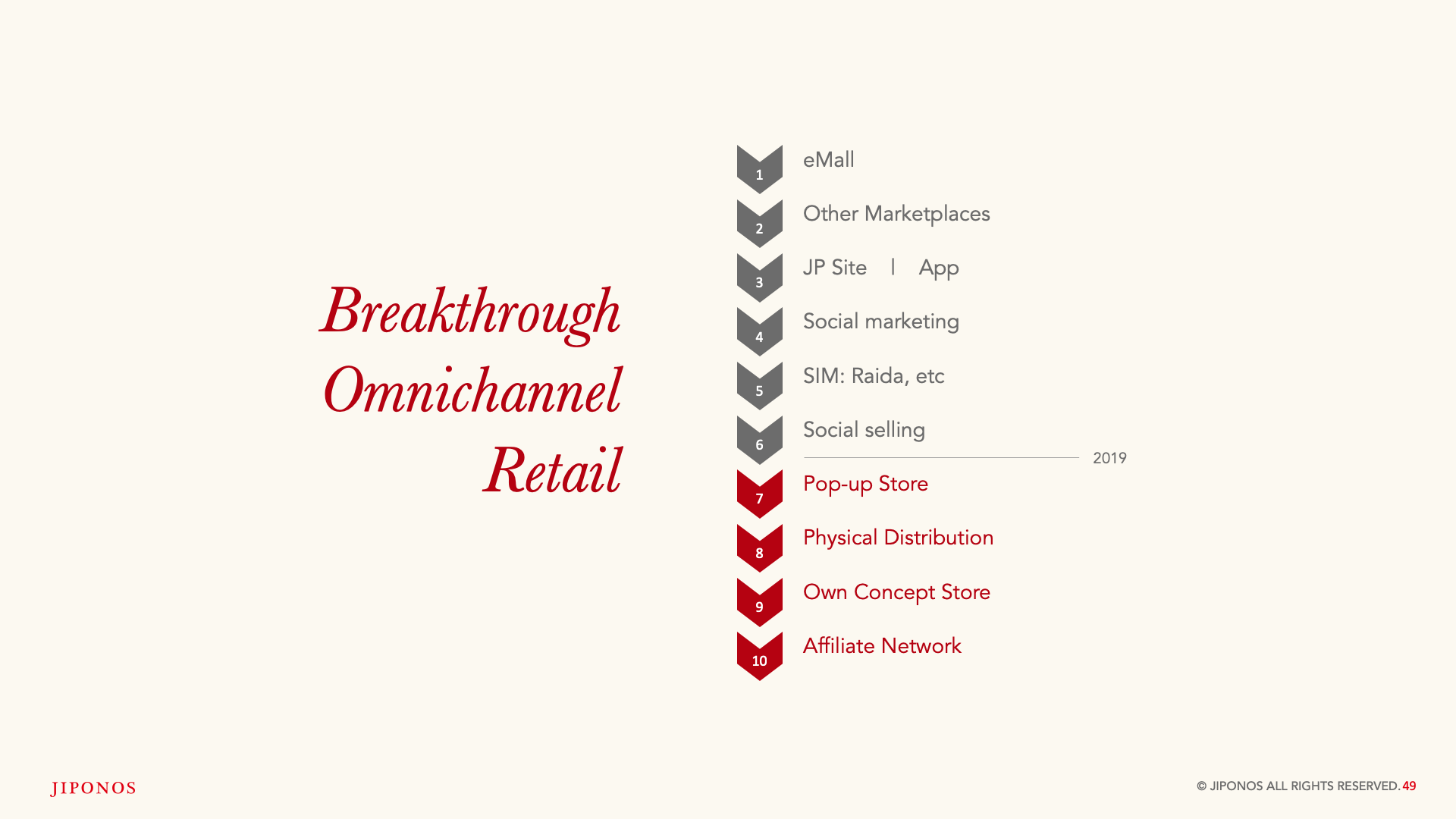 Slide Design sample: stages of omnichannel retail