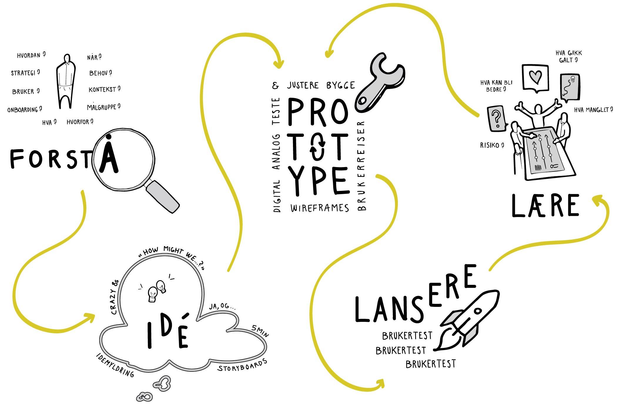 Tegning av prosess. 1. Forstå. 2. Idéer. 3. Prototype. 4. Teste. 5. Lære.