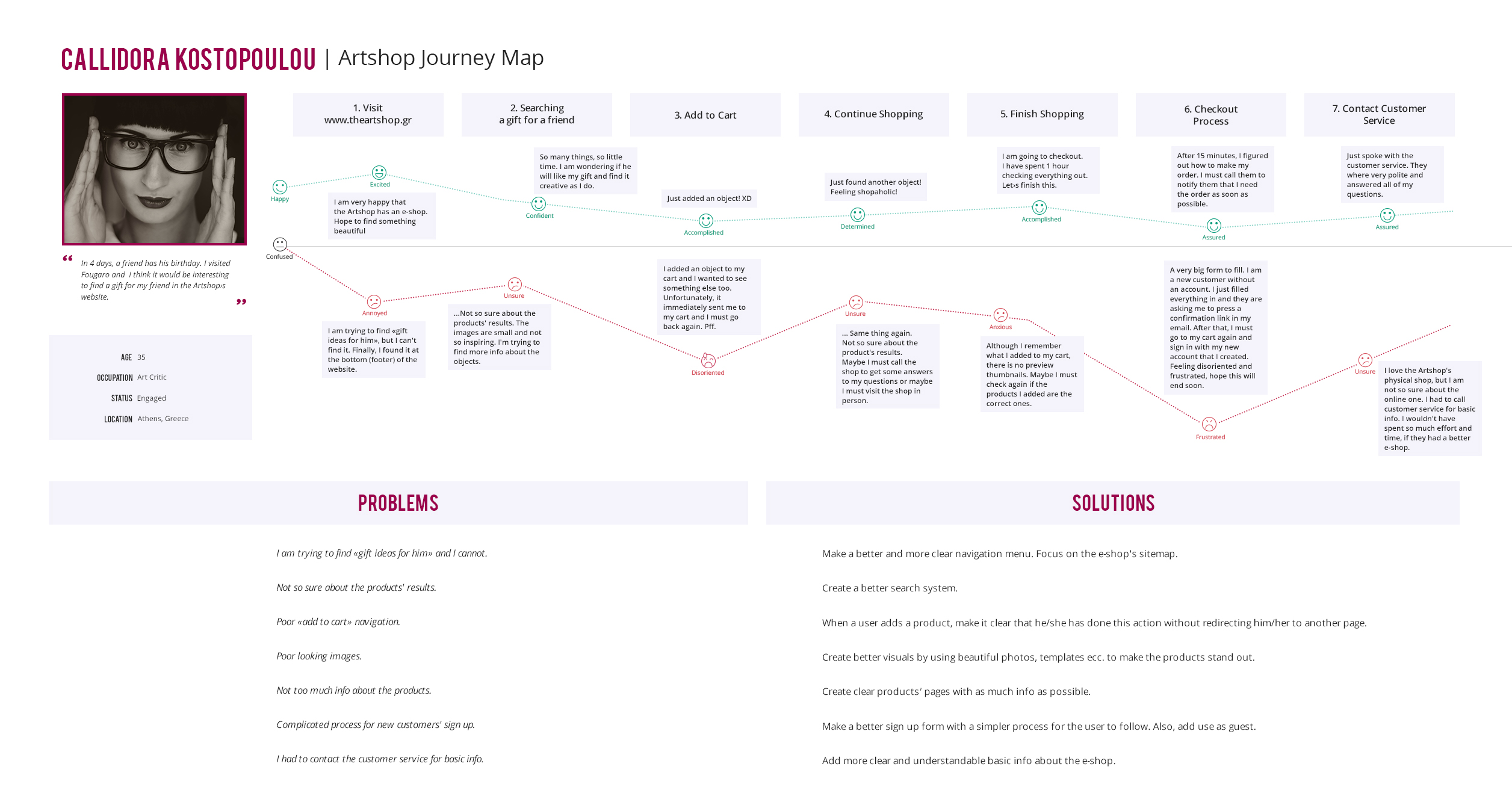 customer's journey map