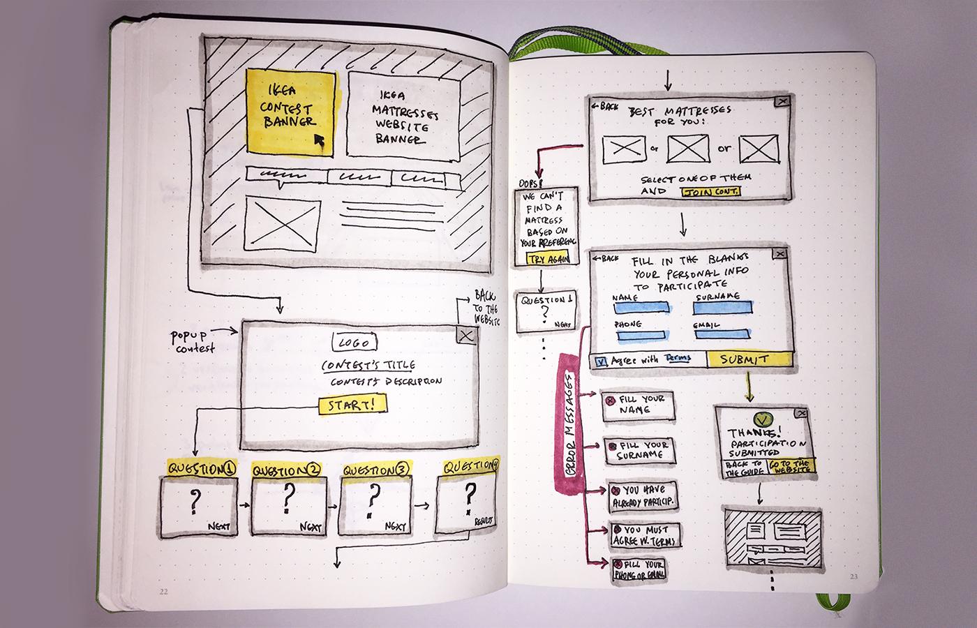 IKEA Mattresses Contest Flow Sketch