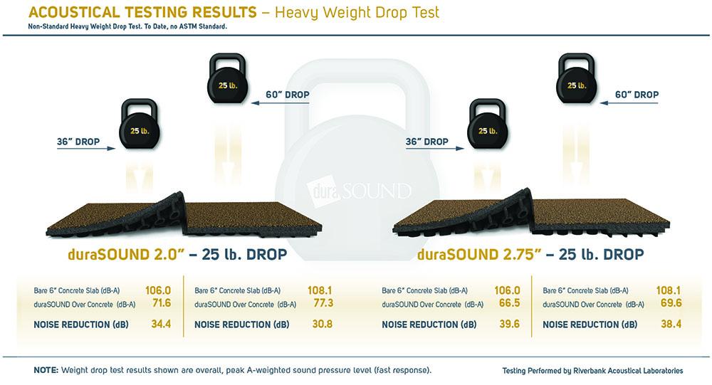 DuraSound rubberen akoestische tegels test resultaten