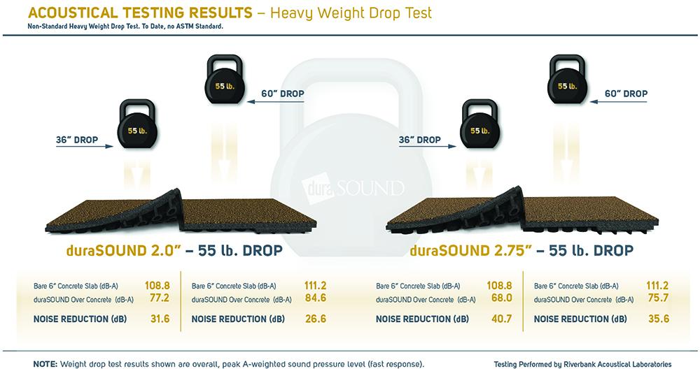 DuraSound rubberen akoestische tegels tegel test resultaten