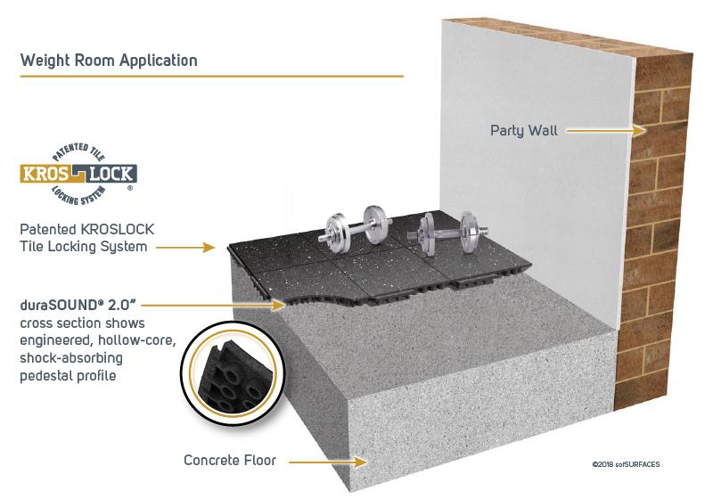 DuraSound rubberen akoestische tegels absorbeert trillingen