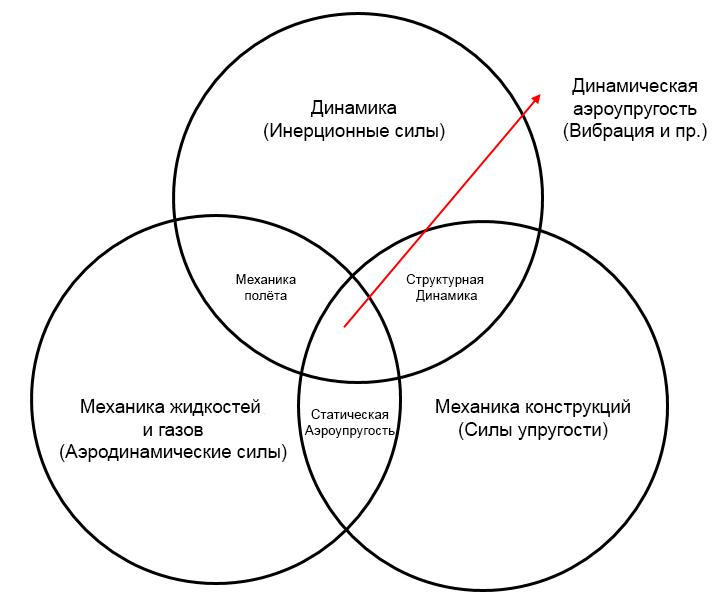 аэроупругость в femap, Aeroelasticity in femap, nastran, флаттер, дивергенция, самолетостроение, авиация, динамические расчеты, dynamic response femap