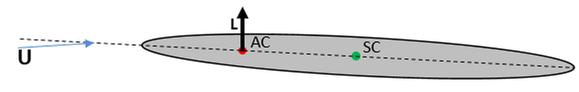 дивергенция, аэуроупругость в femap, Aeroelasticity, nastran