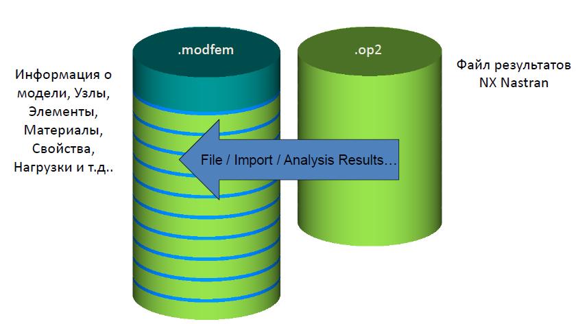 femap, nastran, импорт результатов, attach to results, op2, modfem, присоединение результатов