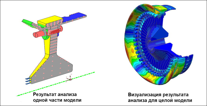femap, nastran, Multi-Step Nonlinear (SOL401), cyclic symmetry, циклическая симметрия, динамический анализ