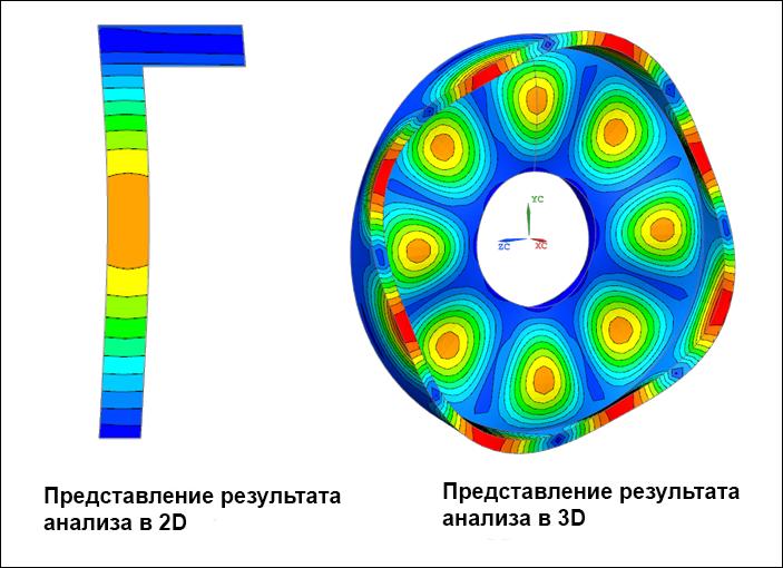 femap, nastran, Гармонический анализ Фурье, Fourier Harmonic solution, осесимметрия, ANALYSIS=FOURIER