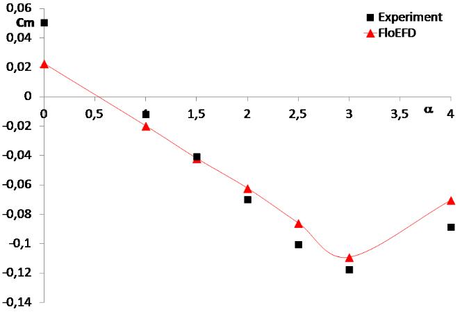 FloEFD распределение коэффициента давления по хорде