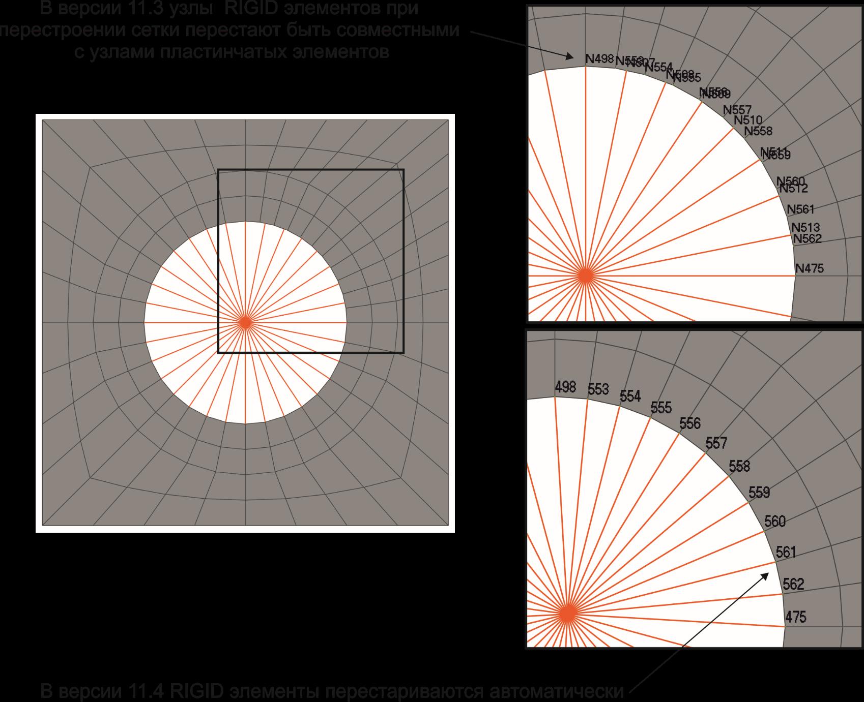 Автоматическое обновление RIGID элементовв Siemens Femap 11.4, rbe, rbe2, rbe3, nastran, r-elements