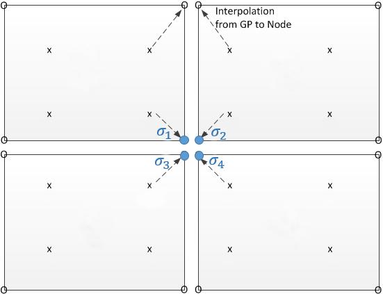 femap, nastran, осреднение узловых значений Contour Option, Data Conversion