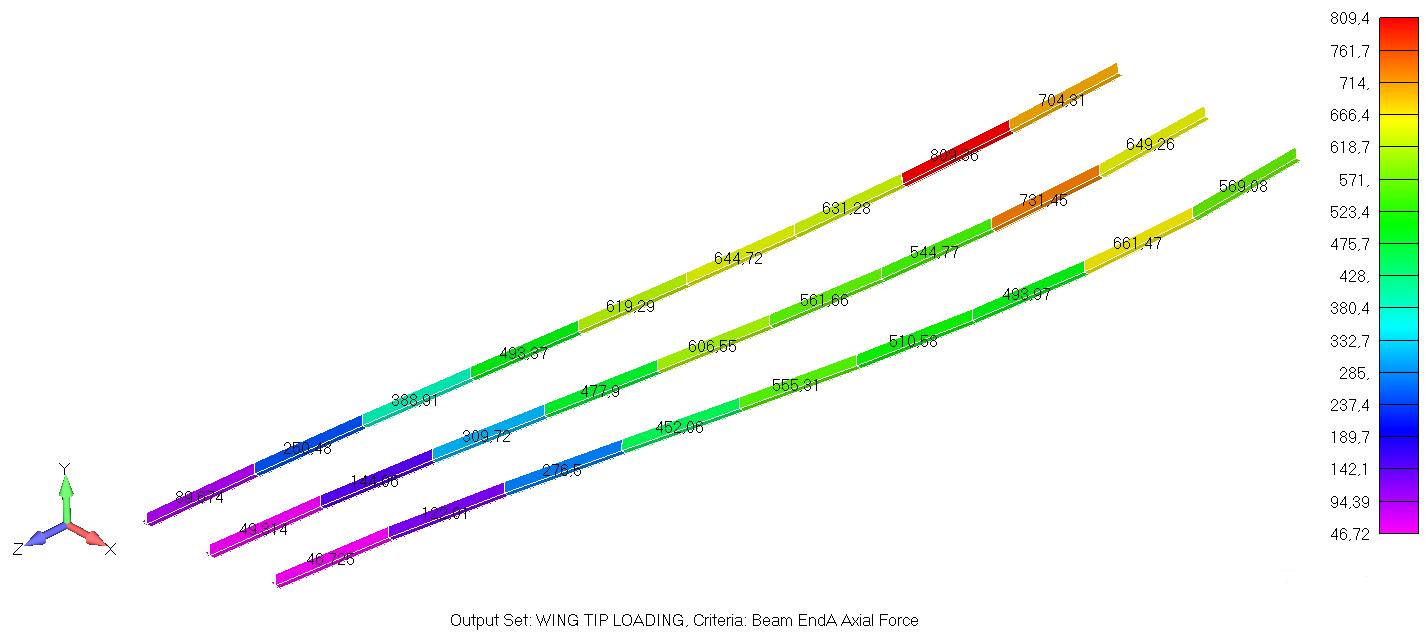 Femap NX Nastran осевые усилия в элементах активной группы