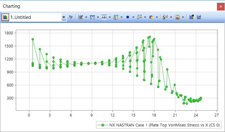 Femap NX Nastran график зависимости напряжений по Мизесу