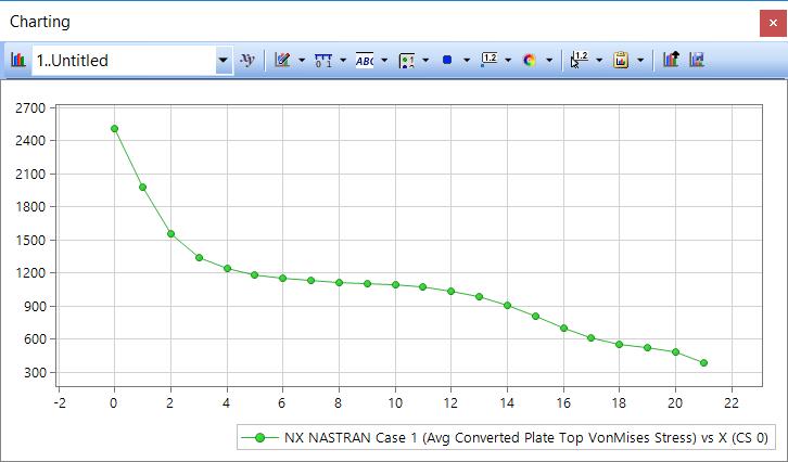 Femap Nx Nastran данные конвертированного выходного вектора узловых значений напряжений
