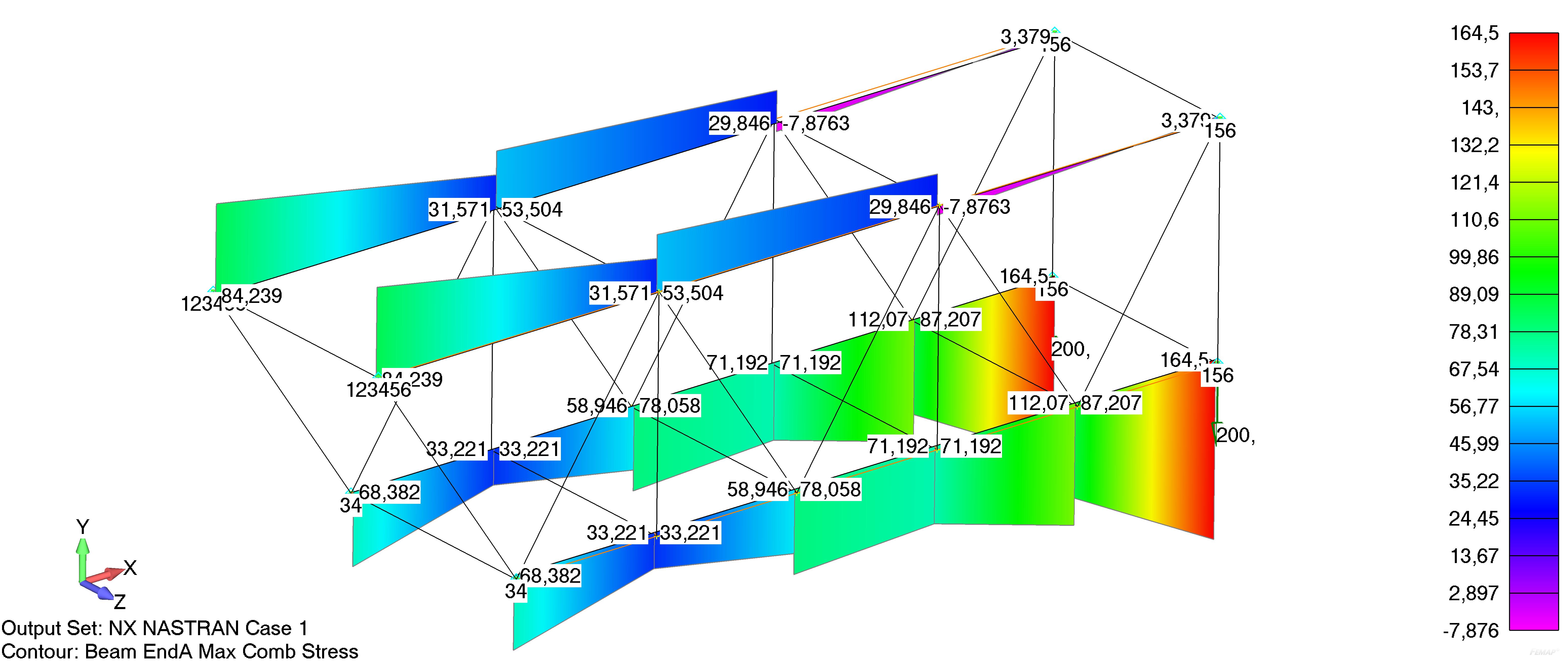 Femap NX Nastran алочной диаграммы осевых напряжений в элементах