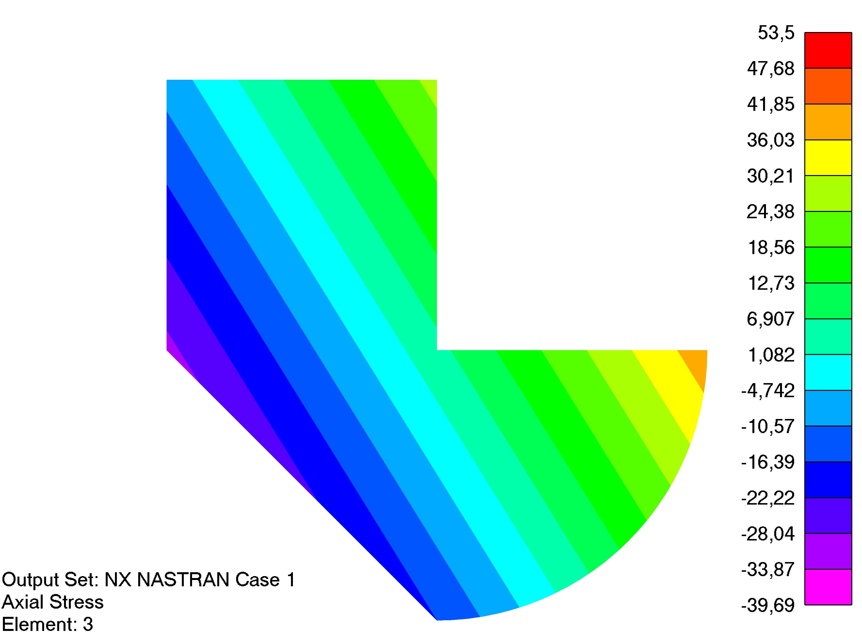 Femap NX Nastran Эпюра осевых напряжений в поперечном сечении балки