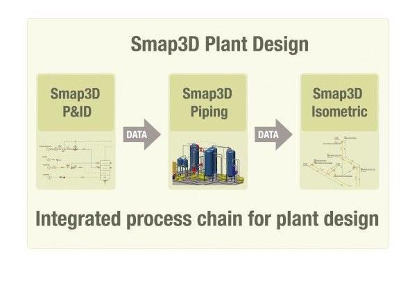 Smap3D Интегрированный процесс: схемотехника, 3D проектирование трубопроводов, построение изометрии
