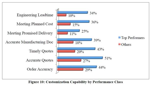 Smap3D лидеры производства имеют более эффективные процессы по многим различным показателям оценки работ, проектирования и изготовления продукции на заказ