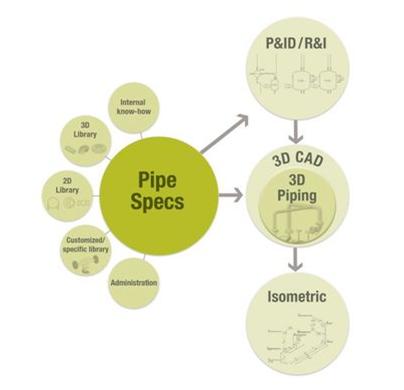 Smap3D комплексное решение для проектирования технологического предприятия