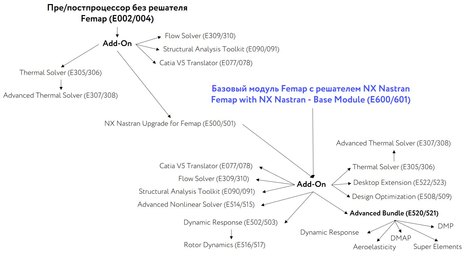 Модульная схема комплектации Siemens Femap