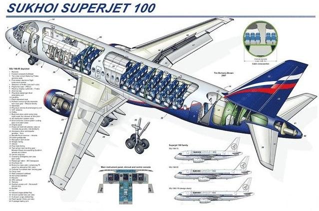 cadis SSJ Sukhoi Superjet Сухой Суперджет кадис теплообменник