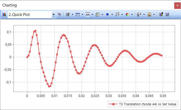 Femap 12 NX Nastran Урок Обработка результатов анализа переходных процессов
