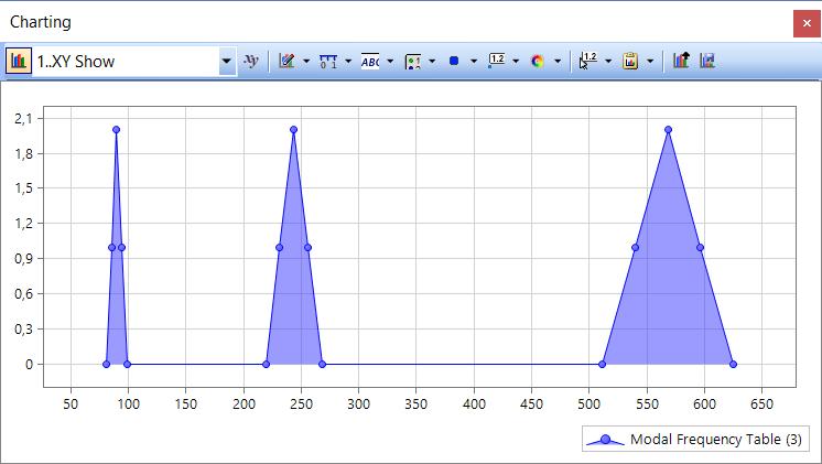 Femap 12 NX Nastran Запуск модального анализа частотной характеристики