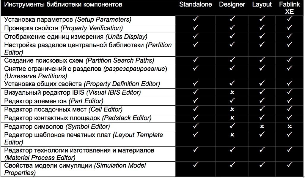 Standalone PADS VX2.4 Library Tools: библиотека компонентов