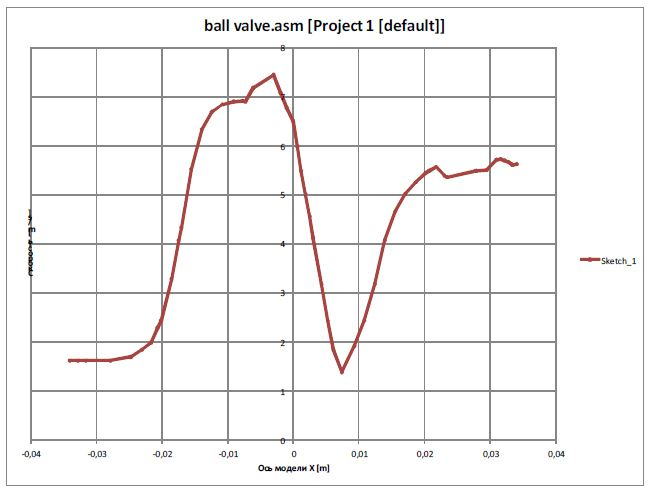 FloEFD График распределения скорости вдоль выбранного эскиза