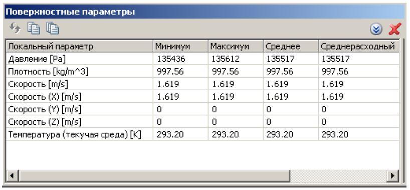 FloEFD Таблица локальных параметров
