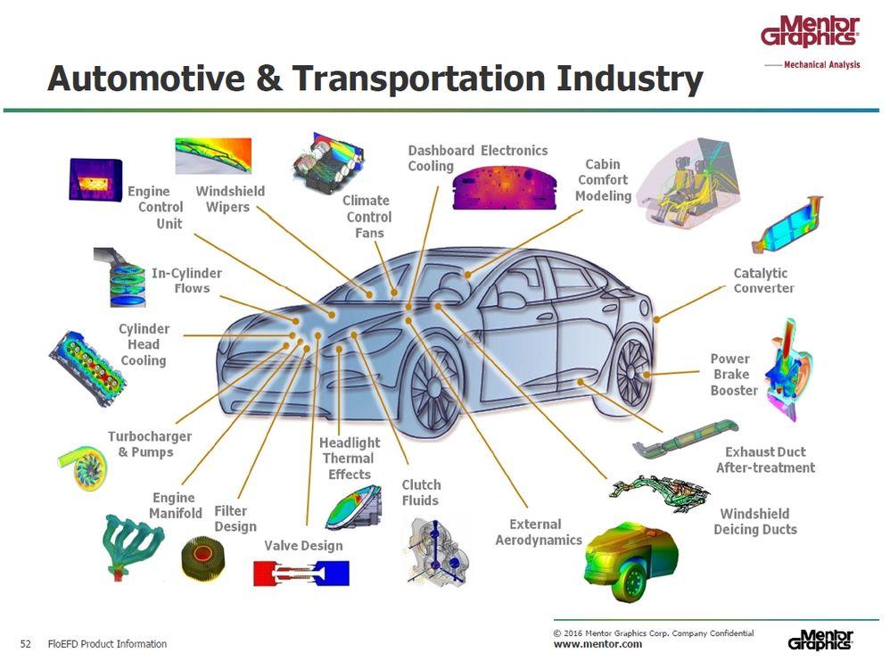 FloEFD автомобильная промышленность