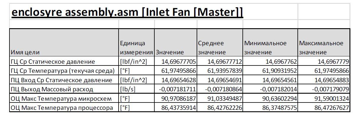 FloEFD Результаты: Максимальная температура процессора составляет около 91 °F, а максимальная температура микросхем - около 86 °F