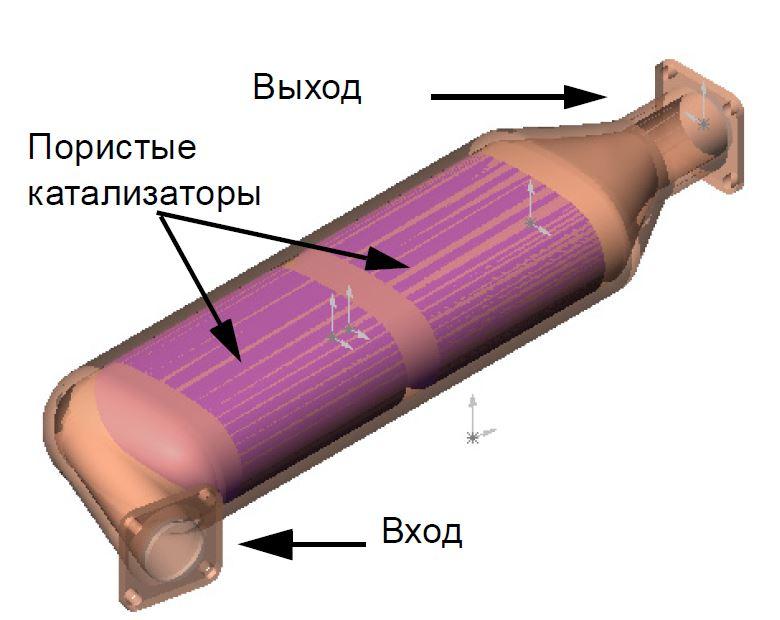 FloEFD Модель автомобильного каталитического нейтрализатора выхлопных газов