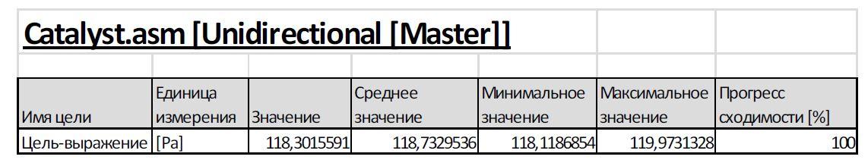 FloEFD Сравнение нейтрализаторов с изотропной и однонаправленной проницаемостью